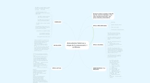 Mind Map: Antecedentes históricos y etapas de la remuneración en México