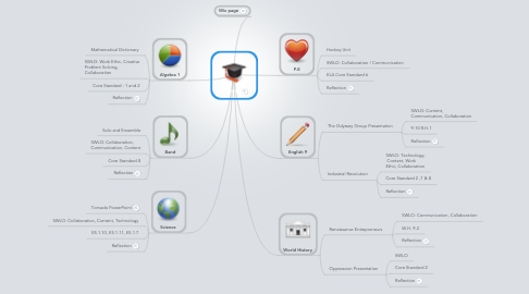 Mind Map: Classes