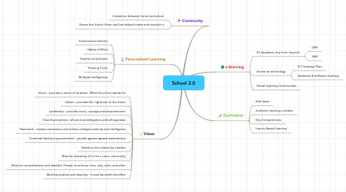 Mind Map: School 2.0