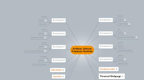 Mind Map: Anthony Johnson Freshman Portfolio