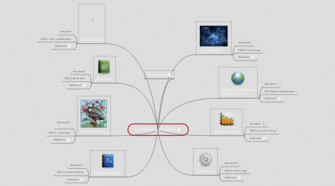 Mind Map: My Freshman Portfolio