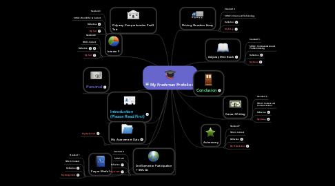 Mind Map: My Freshman Profolio