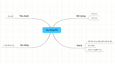 Mind Map: Học bổng FO