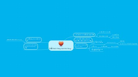 Mind Map: Để khách hàng luôn hài lòng