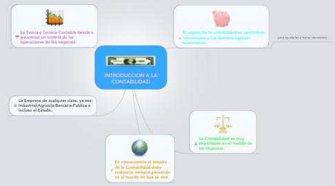 Mind Map: INTRODUCCION A LA CONTABILIDAD