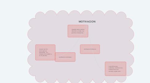Mind Map: MOTIVACION