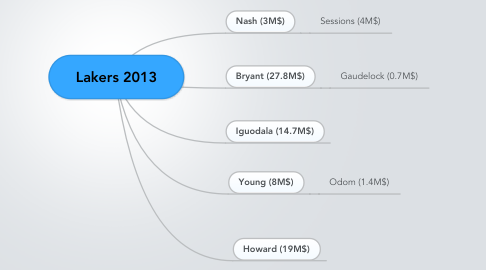 Mind Map: Lakers 2013