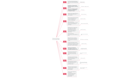 Mind Map: Personal Learning  Environments PLE