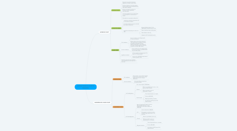 Mind Map: JURISDICTION OF COURT IN MALAYSIA