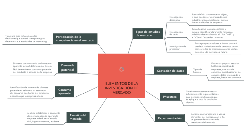 Mind Map: ELEMENTOS DE LA INVESTIGACION DE MERCADO