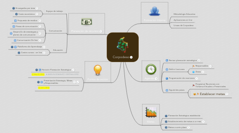 Mind Map: Corpodeso