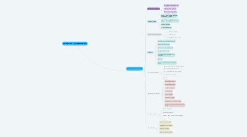 Mind Map: ANÁLISIS DE LAS OPERACIONES