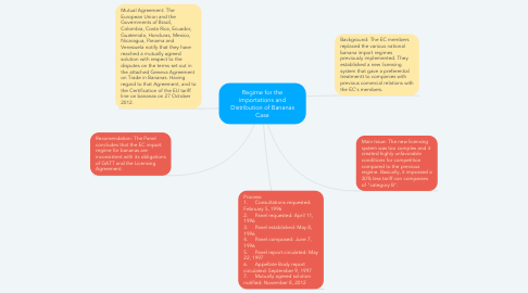 Mind Map: Regime for the importations and Distribution of Bananas Case