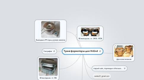 Mind Map: Трансформаторы для Hi-End