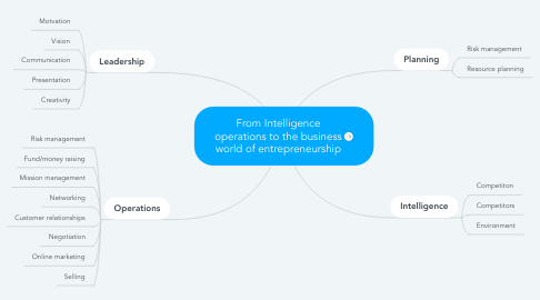 Mind Map: From Intelligence operations to the business world of entrepreneurship