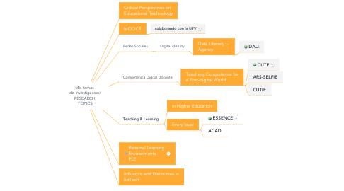 Mind Map: Mis temas  de investigación/ RESEARCH  TOPICS