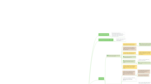 Mind Map: 59 Seconds Summary