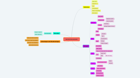 Mind Map: MICROORGANISMS