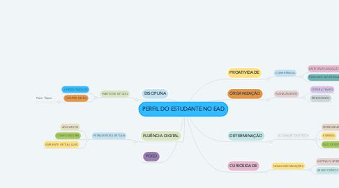 Mind Map: PERFIL DO ESTUDANTE NO EAD
