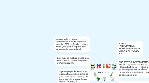 Mind Map: BRICS