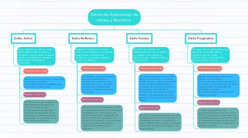 Mind Map: Estilos de Aprendizaje de Honey y Mumford.