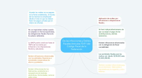 Mind Map: De las infracciones y Delitos Fiscales Artículos 70-91 del Código Fiscal de la Federación