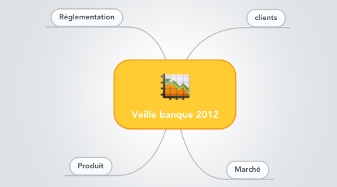 Mind Map: Veille banque 2012