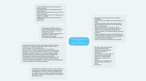 Mind Map: EL TRABAJADOR SOCIAL EN EL  TRABAJO DE GRUPO