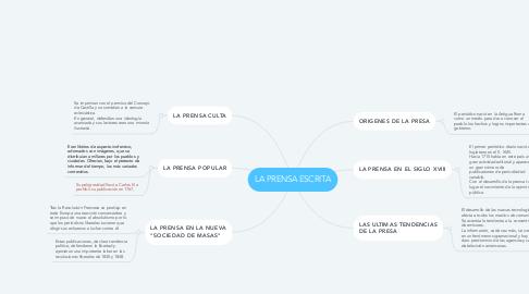 Mind Map: LA PRENSA ESCRITA