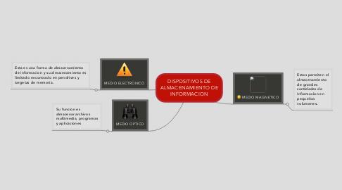 Mind Map: DISPOSITIVOS DE ALMACENAMIENTO DE INFORMACION