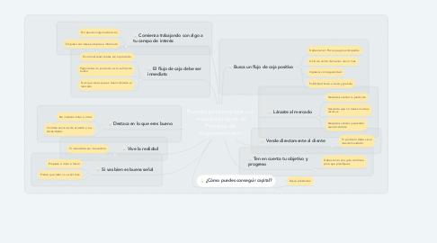 Mind Map: Proceso para empezar con recursos propios un Proyecto de  Emprendimiento