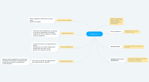 Mind Map: El Magnetismo