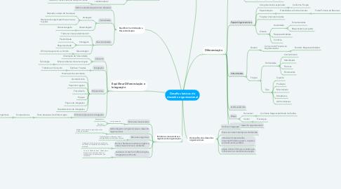 Mind Map: Desafios básicos do desenho organizacional