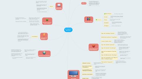 Mind Map: ECOGRAFÍA TORÁCICA
