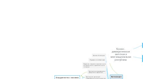 Mind Map: Косово - демократическая светсткая и многонациональная республика
