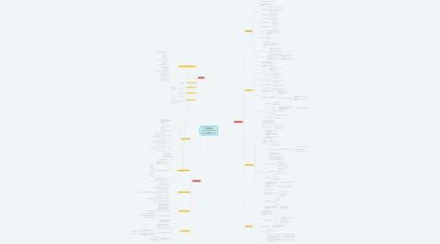 Mind Map: Bestimmung und Aussagekraft anthropometrische Daten sowie Körperzusammensetzung