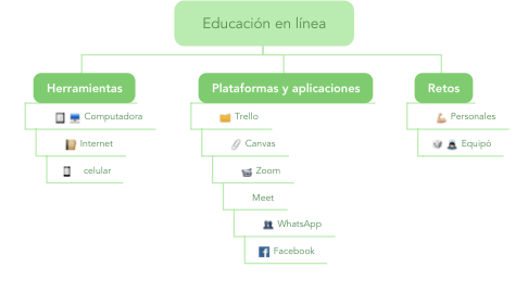 Mind Map: Educación en línea