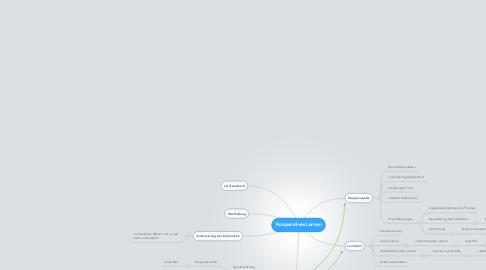 Mind Map: Kooperatives Lernen