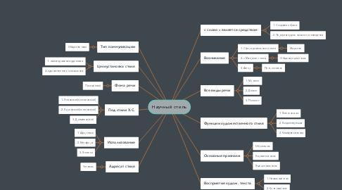 Mind Map: Научный стиль