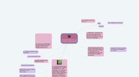 Mind Map: ANTECEDENTES DE LAS TIC EN LA  EDUCACIÓN
