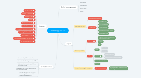 Mind Map: Technology and SEL