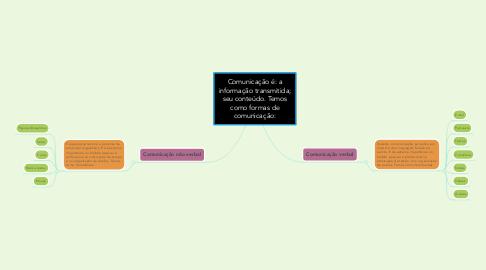 Mind Map: Comunicação é: a informação transmitida; seu conteúdo. Temos como formas de comunicação: