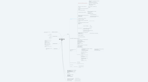 """Mind Map: CHEF D'OEUVRE CAP TOOL """"Collecter c'est recycle """""""