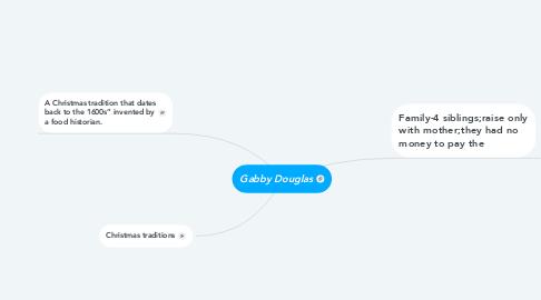 Mind Map: Gabby Douglas