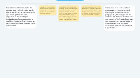 Mind Map: Las ideologias y libertades falsas de nuestra interaccion con las redes sociales