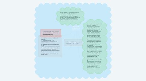 Mind Map: Abuso de drogas en la adolescencia