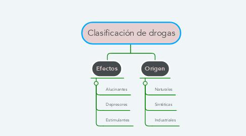 Mind Map: Clasificación de drogas