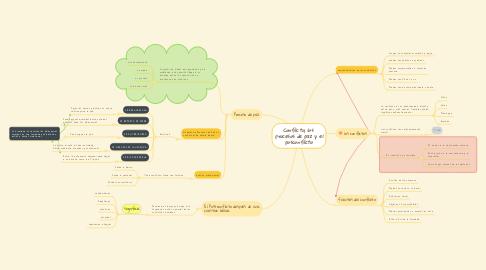 Mind Map: Conflicto, los  procesos de paz y el posconflicto