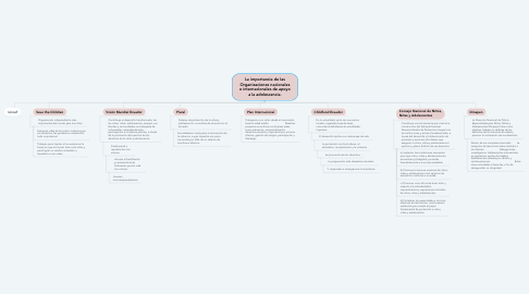 Mind Map: La importancia de las Organizaciones nacionales e internacionales de apoyo a la adolescencia.