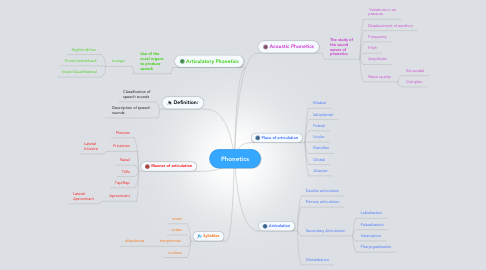 Mind Map: Phonetics